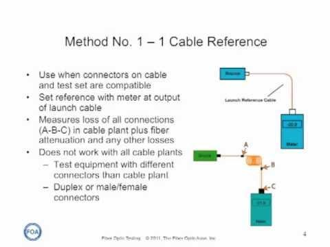FOA Lecture 15: Five Ways To Test Fiber Optic Cable Plants