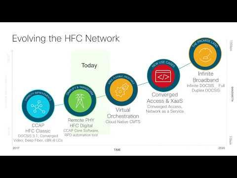 Cisco Cable Access: Transforming The Network