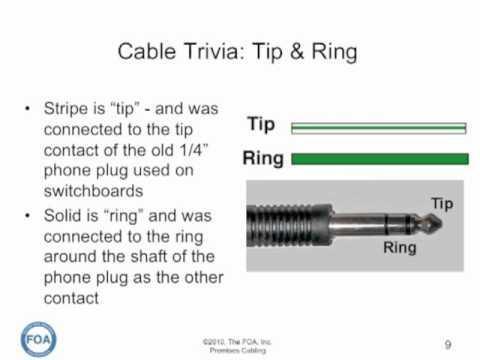 Premises Cabling Lecture 4: Cables