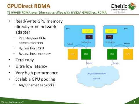 GPU Direct RDMA With Chelsio IWARP
