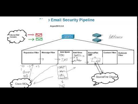 Cisco Email Security Appliance Pipeline