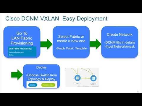 Demo: Deploying VXLAN-EVPN Networks On Cisco Nexus LAN Fabrics With Cisco DCNM