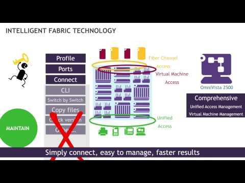Intelligent Fabric Overview