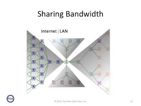 Lecture 36 Network Bandwidth Sharing
