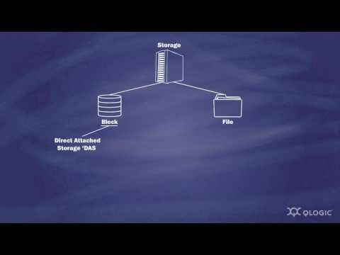 Dell Computer Storage Basics