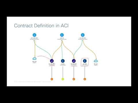 Demo: Cisco ACI Micro-segmentation And Data Center Security