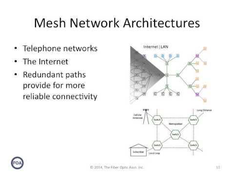 Lecture 35 Network Architecture
