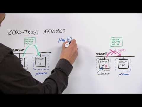 Microsegmentation: Why Cisco ACI?