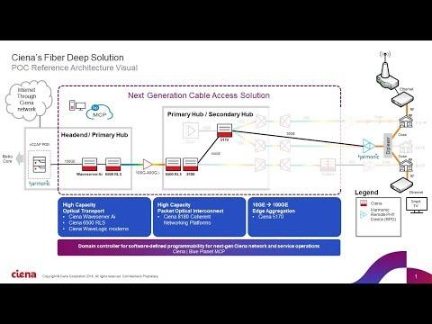 In The Lab: Ciena's Fiber Deep (Converged Interconnect Network) Solution For Cable MSOs