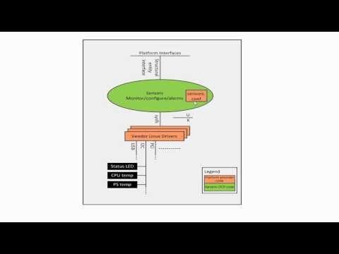 OCP 10 And 40 Gigabit Ethernet Switch Platform Management Demo