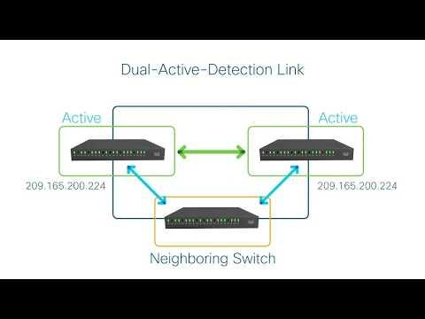 How-To: Cisco StackWise Virtual Architecture