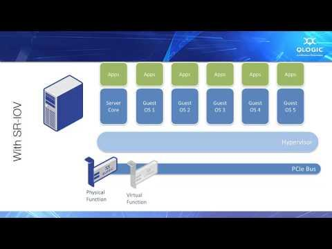Single Root I/O Virtualization (SR-IOV) Solution Demo