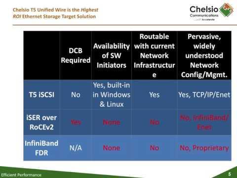 Chelsio Unified Wire Storage Target