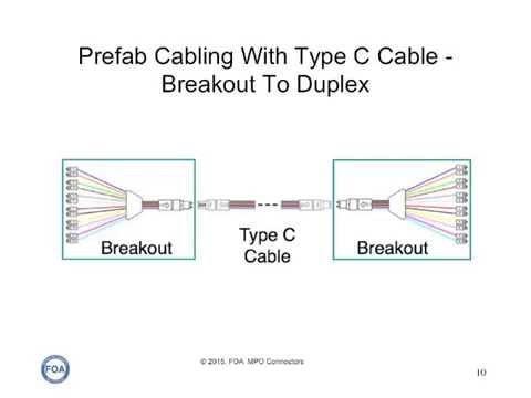 Lecture 44 MPO Connector Fiber Polarity