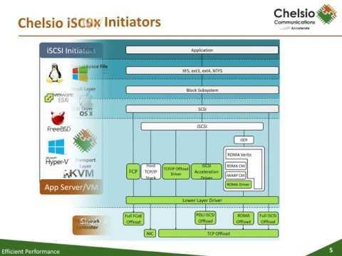 Chelsio Storage Initiators (iSCSI, FCoE,NVMe)