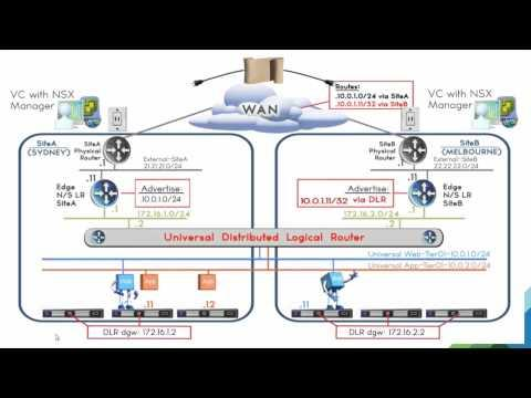 VMworld 2015: NET4855 - NSX Solutions For Multi-Site Data Centers (short Version)