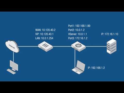 FortiWeb Basic Setup