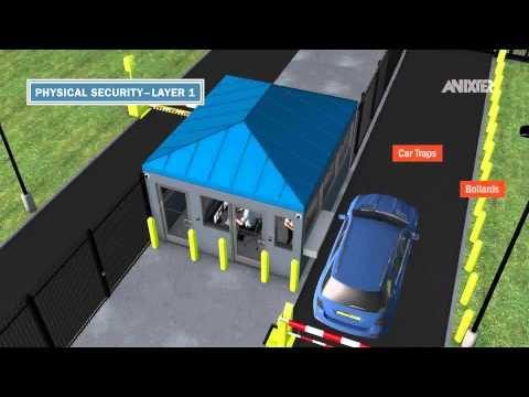 Data Center - Security And Risk Management