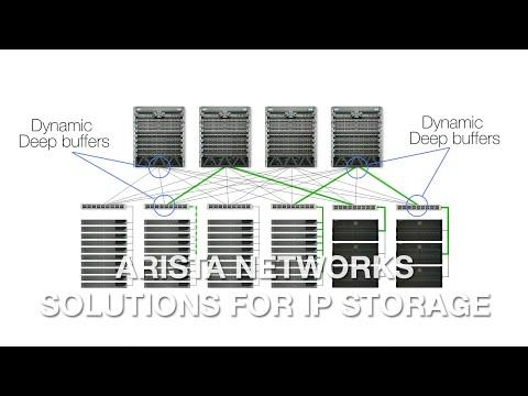 Solutions For IP Storage