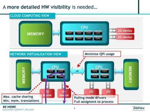 Alcatel-Lucent Cloud: NFV Mashup Series Webinar #7: Telefónica Presents: Making NFV Work