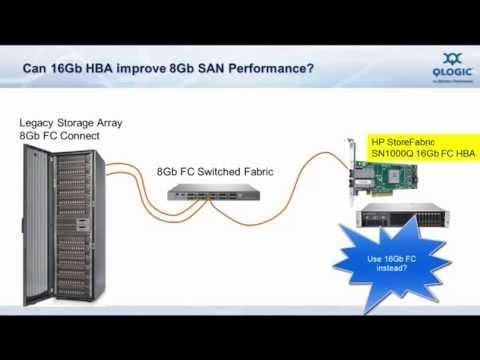 Make I/O Matter: Advantages Of Gen 5 16Gb FC Adapter In 8Gb FC SAN